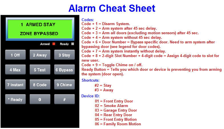 Alarm Code Cheat Sheet